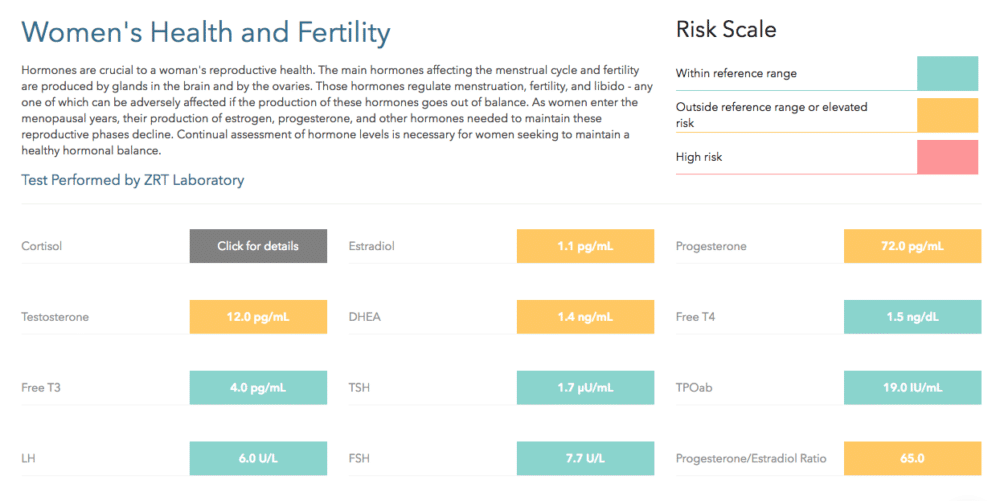 women's health and fertility test kit from EverlyWell - what's included in test