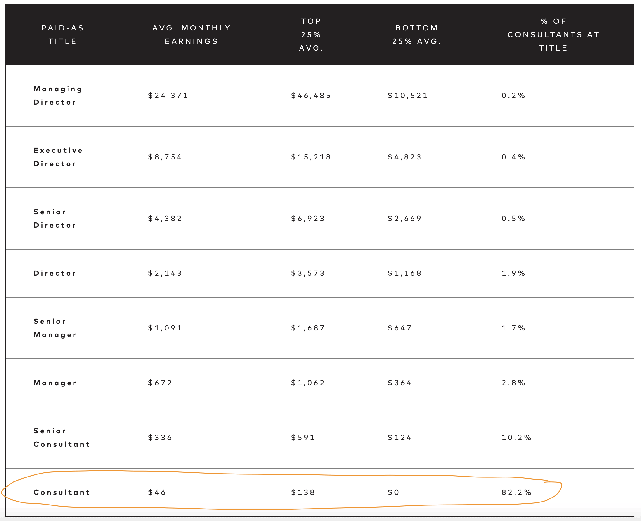Average income chart from Beautycounter